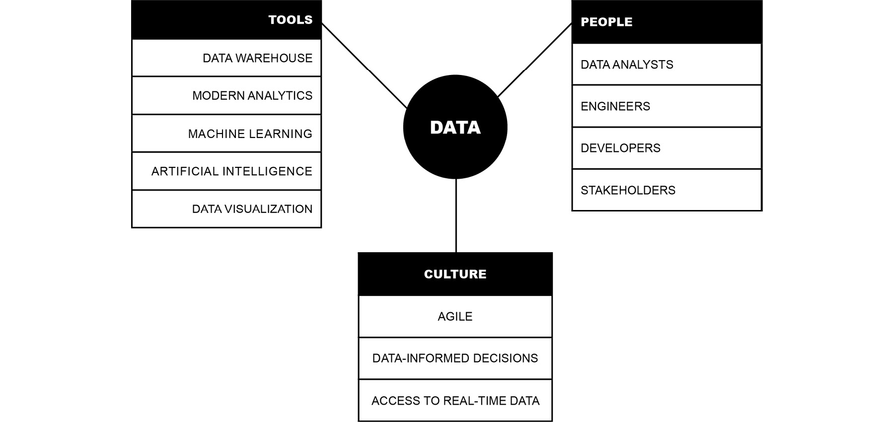 The DataOps process