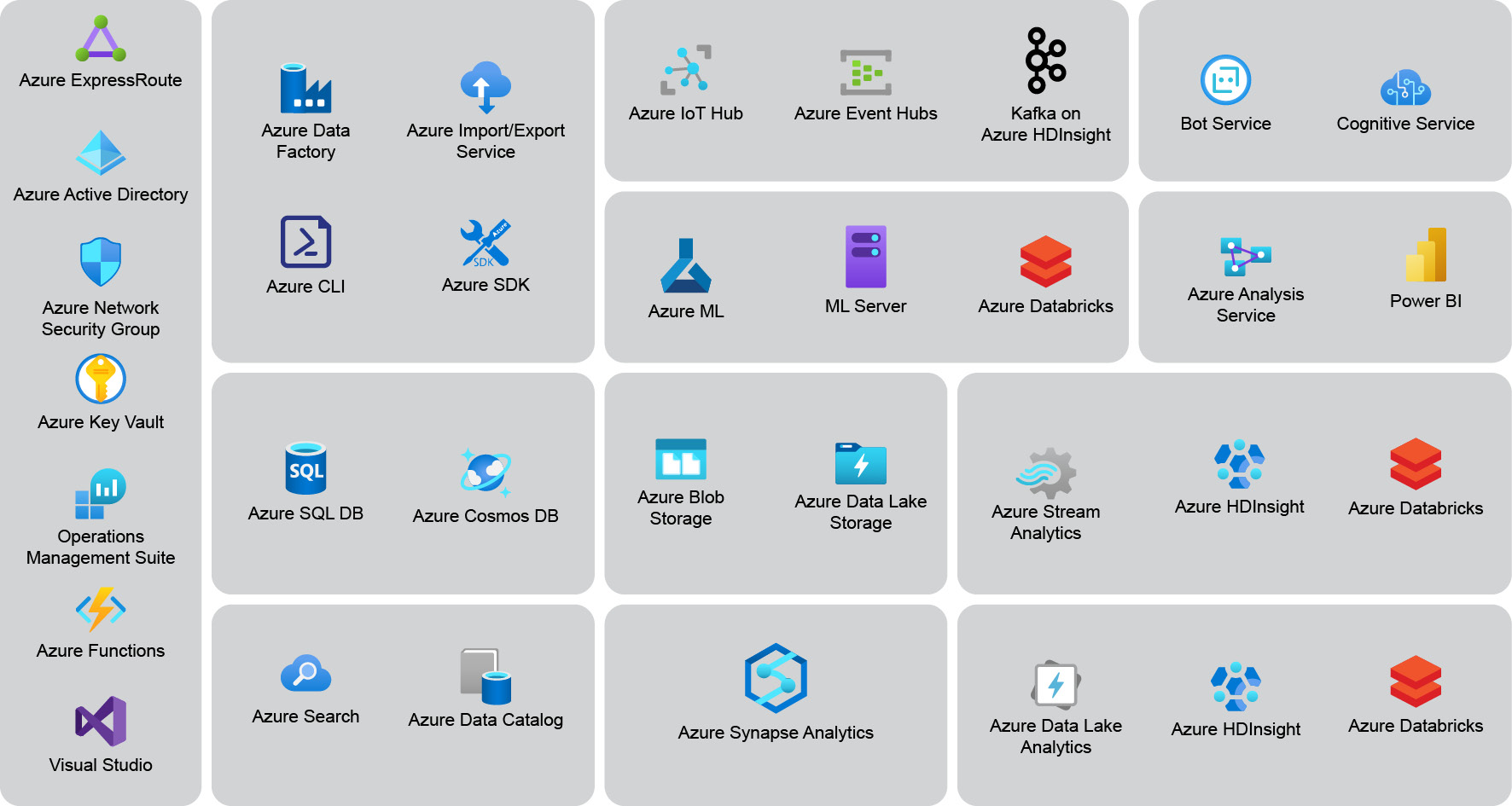 Microsoft Azure data-related services