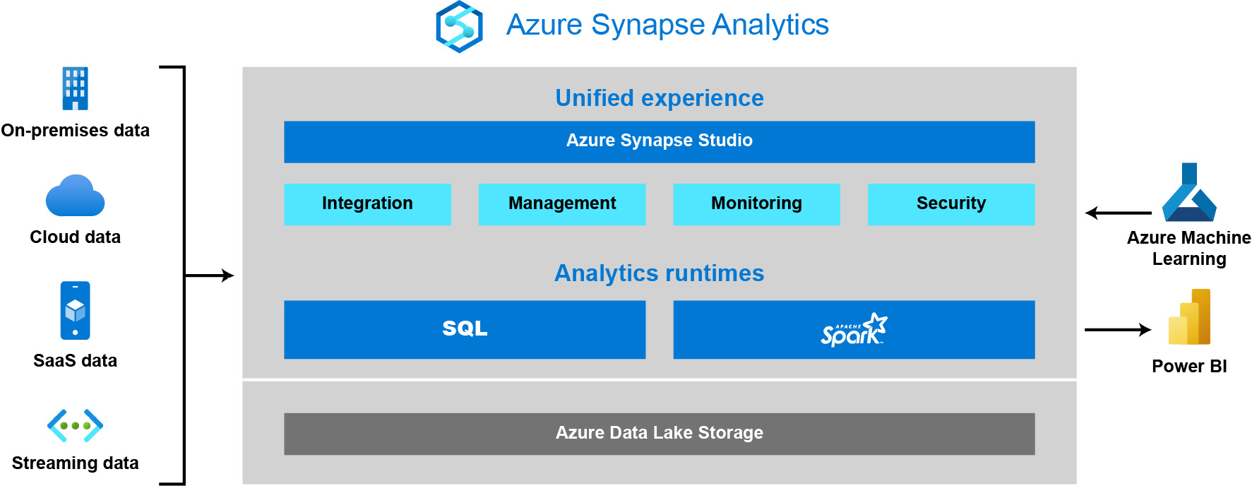 Modern data warehouse using Azure Synapse Analytics