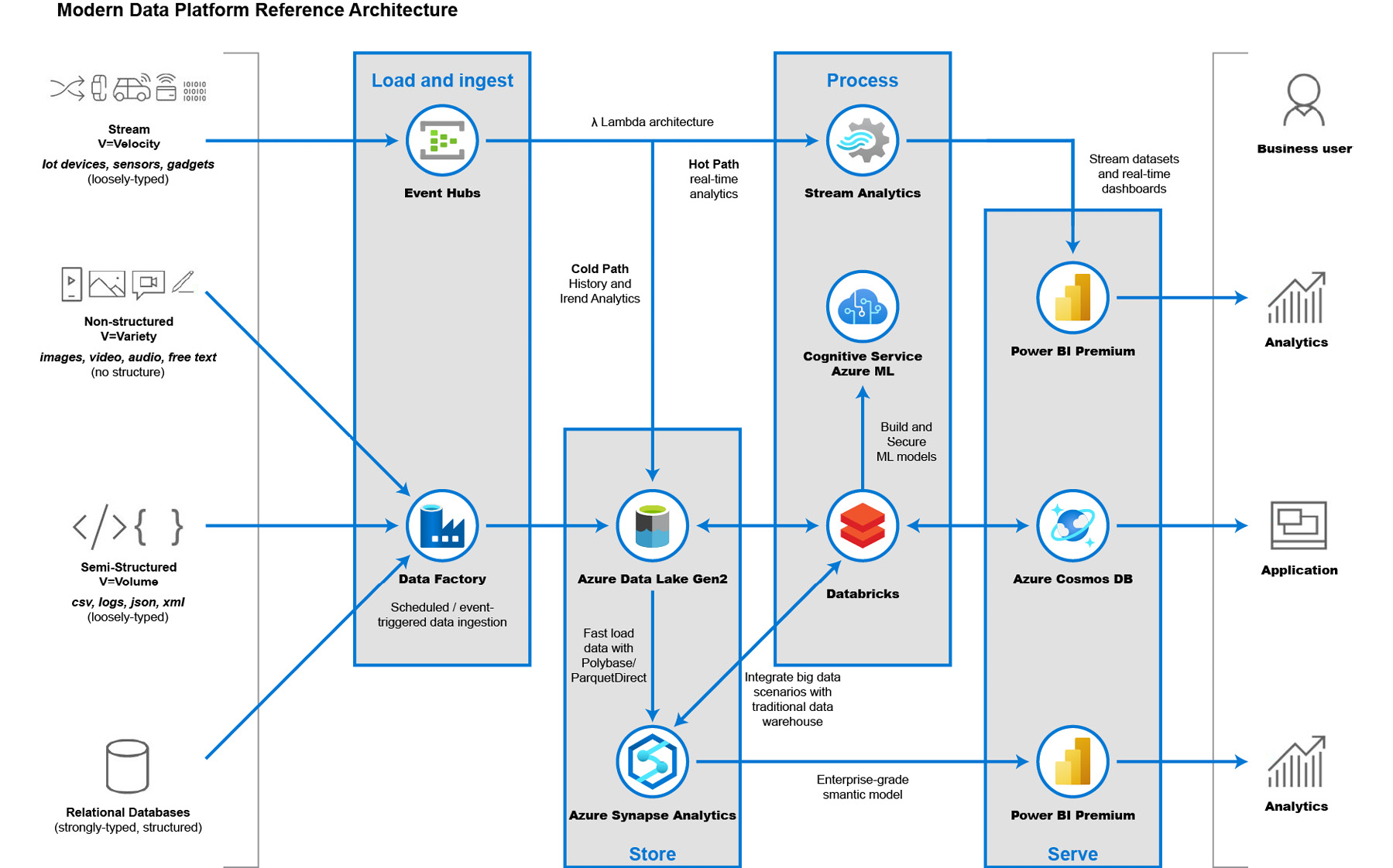 Modern data pipeline reference architecture
