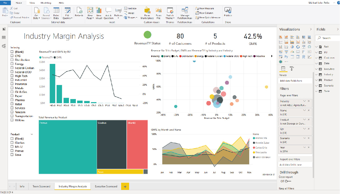 A Power BI dashboard on a desktop with the graphical representation of an industry margin analysis