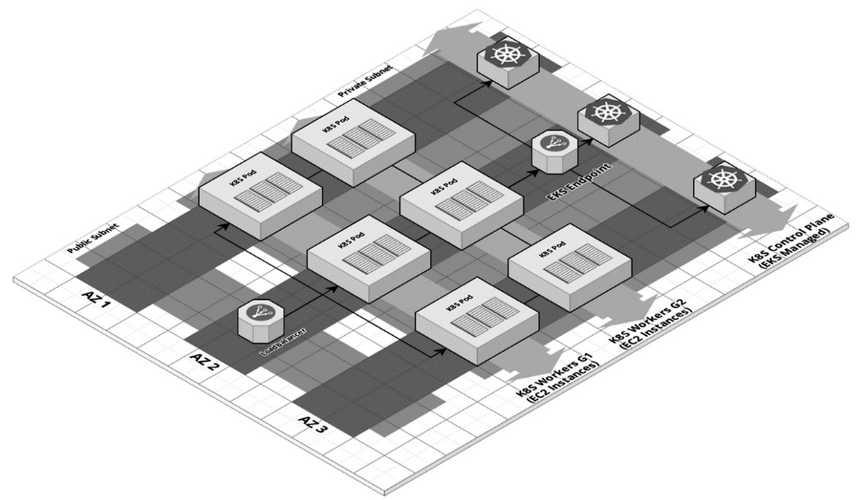 Figure 2.1 – Cluster architecture diagram