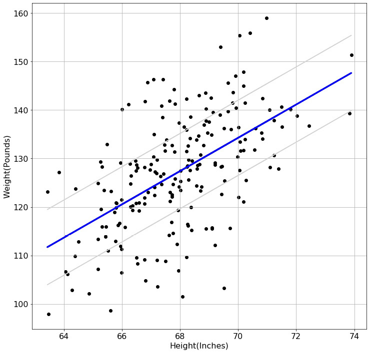 Figure 1.1 – Linear regression model to predict weight based on height