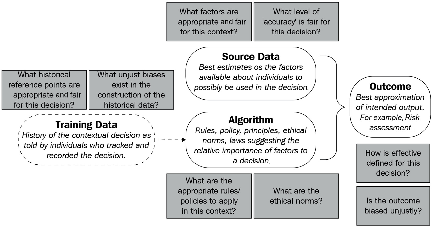 Figure 1.5 – Martin's algorithm morality model