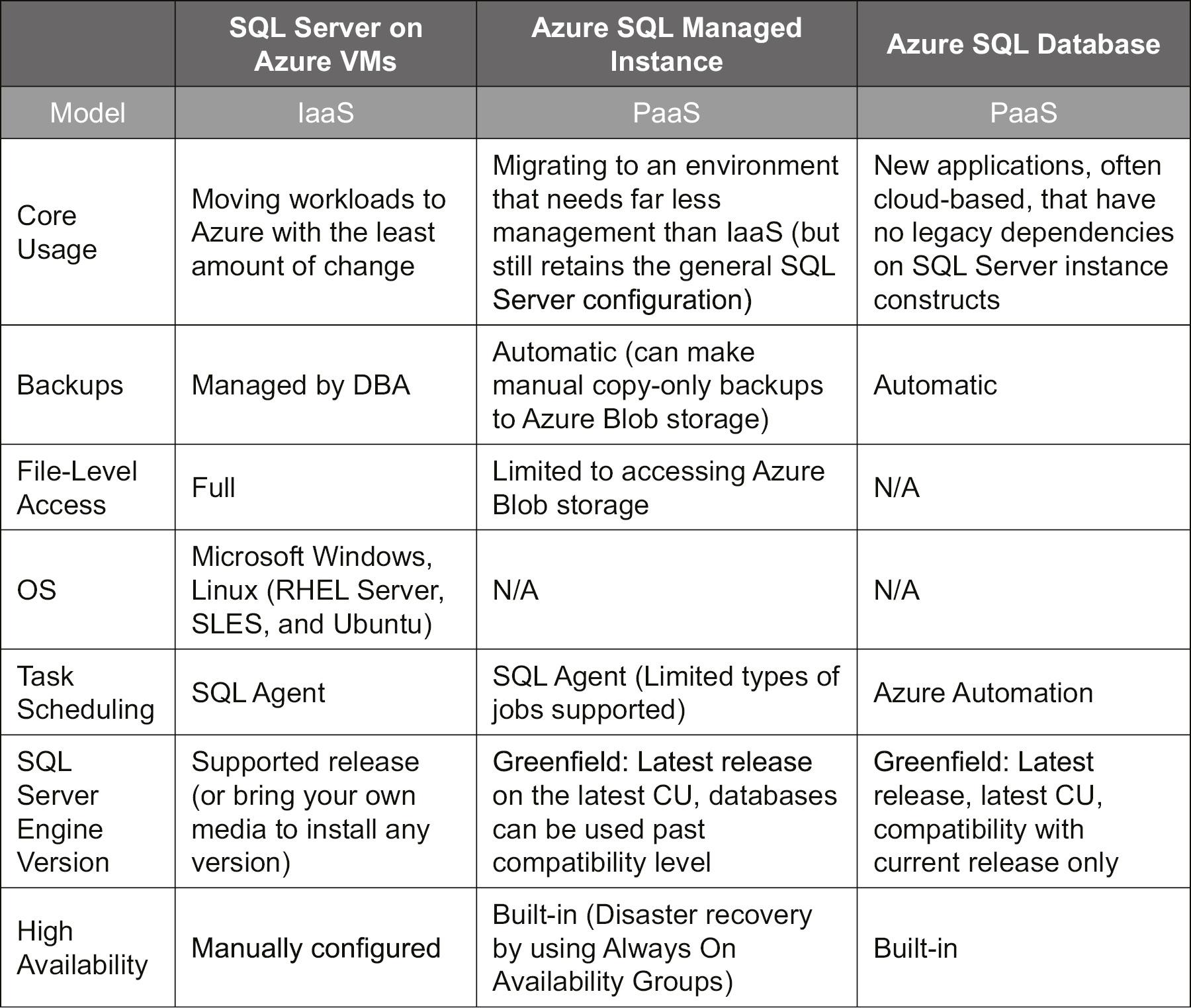 Key differences between SQL Server in an Azure VM, Azure SQL Database Managed Instance, and Azure SQL Database