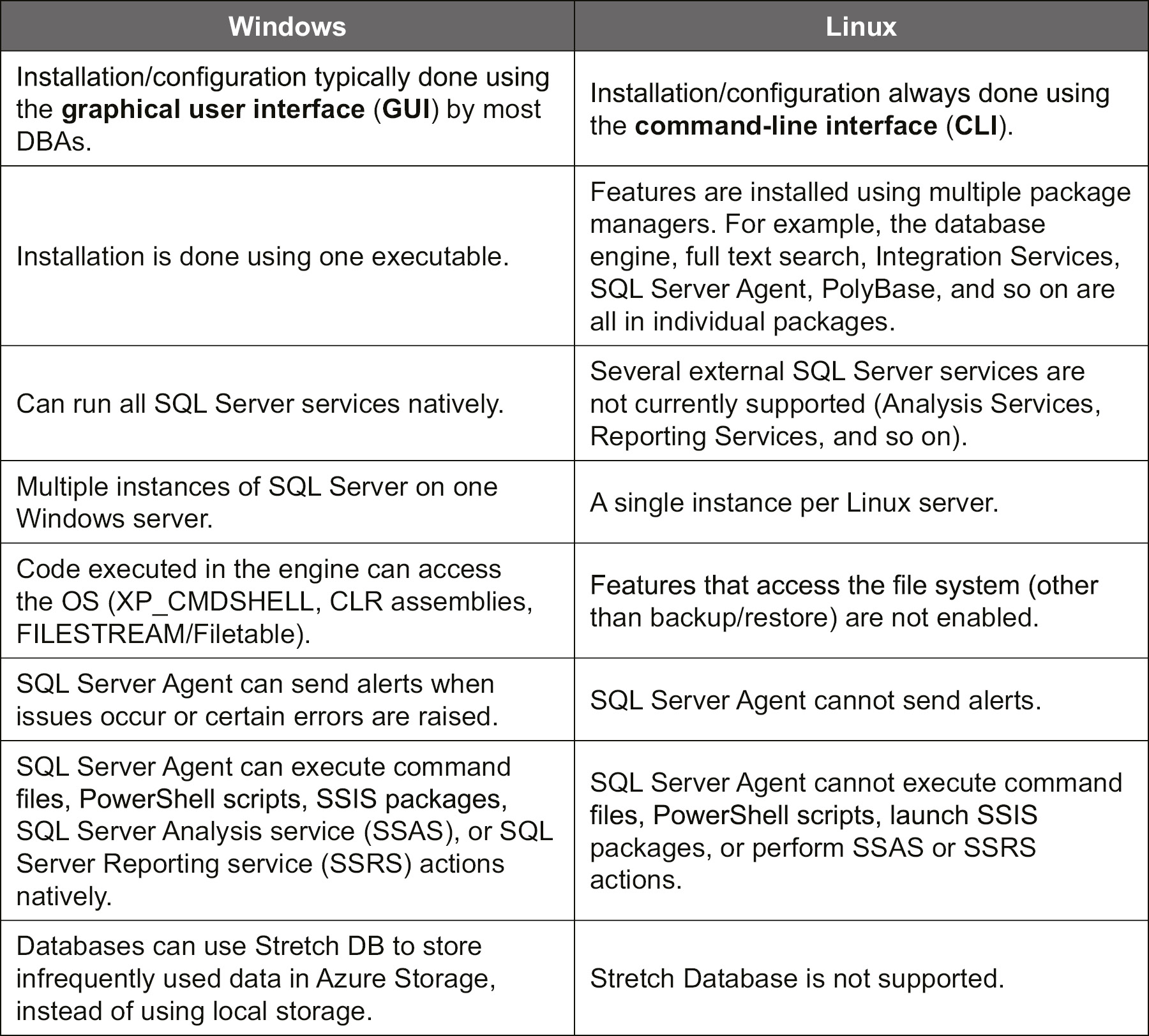 Key differences between SQL Server on Linux and Windows