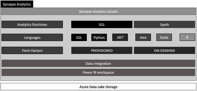 Figure 1.1 – The components of Azure Synapse