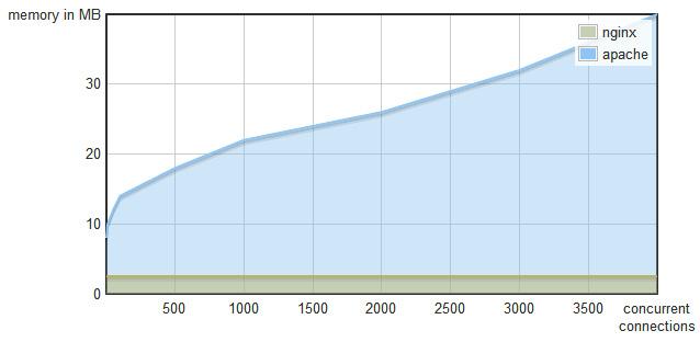 Figure 1.2 – Memory consumption versus concurrent connections – Nginx versus Apache