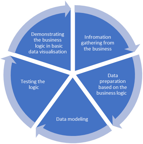 Figure 1.20 – The iterative data modeling approach