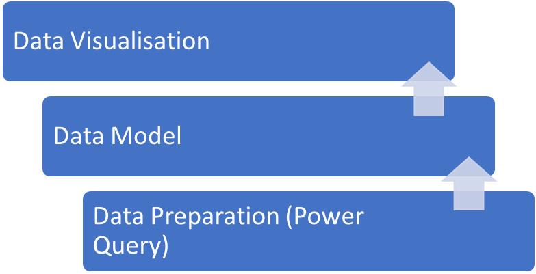 Figure 1.8 – The flow of data in Power BI