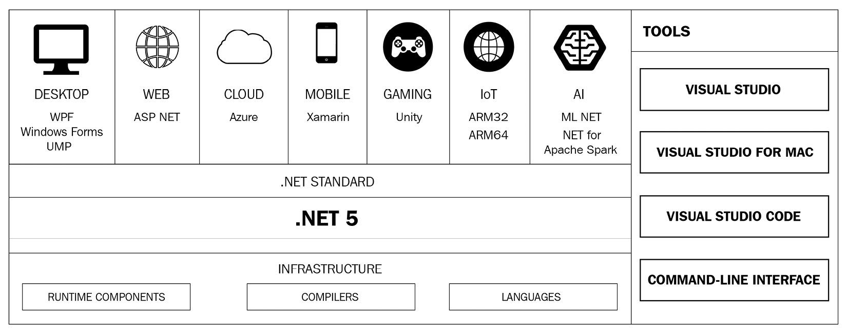 Figure 1.1 – .NET: A unified platform