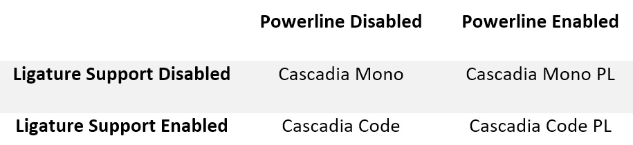 Figure 1.8 – Cascadia font variations