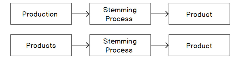 """Figure 1.2: Stemming of the word """"product"""""""