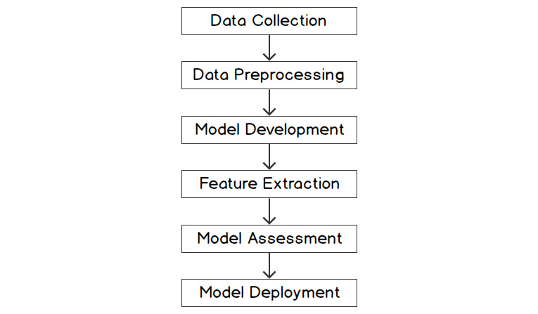 Figure 1.4: Phases of an NLP project