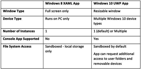 Figure 1.2 – Windows 8 and Windows 10 app comparison table