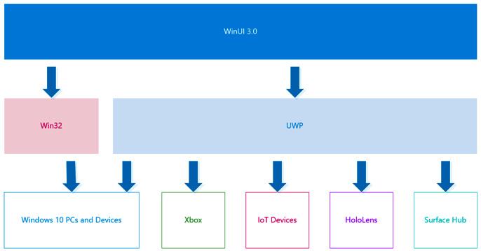 Figure 1.9 – The WinUI 3.0 app model