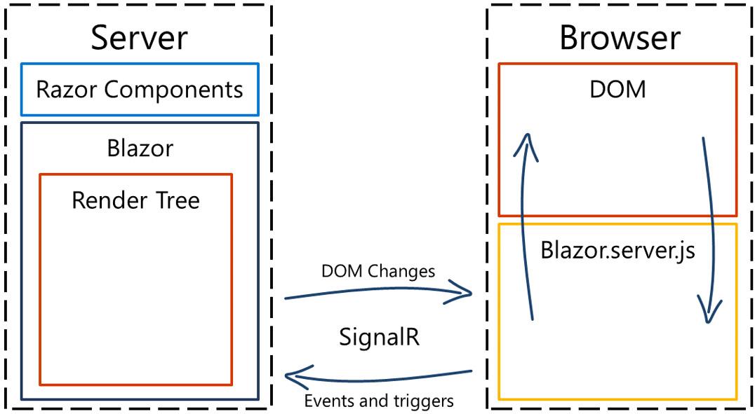 Figure 1.2 – Overview of Blazor Server