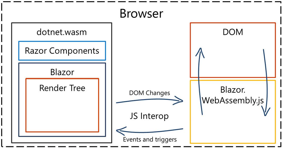Figure 1.3 – Overview of  Blazor Web Assembly