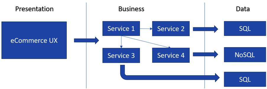Figure 1.10 – Microservices architecture