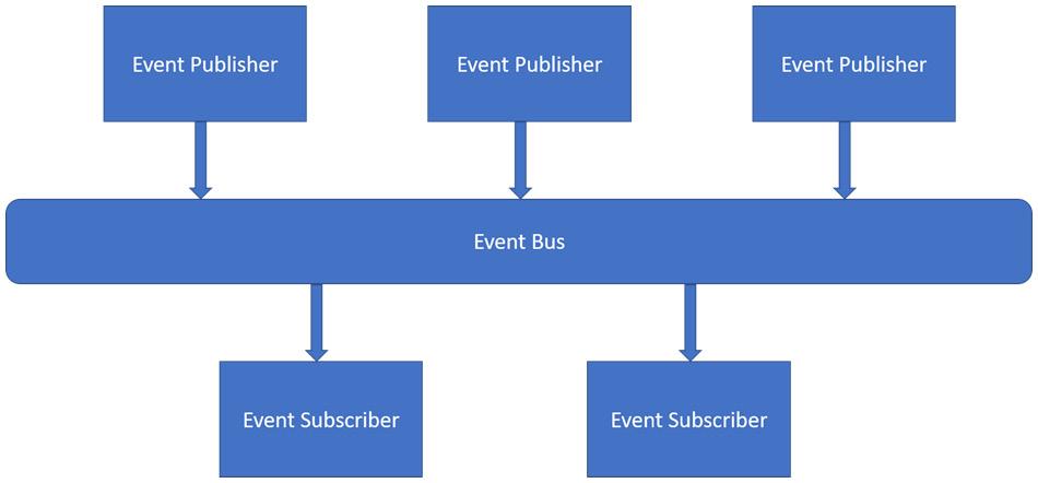 Figure 1.11 – Event-driven architecture