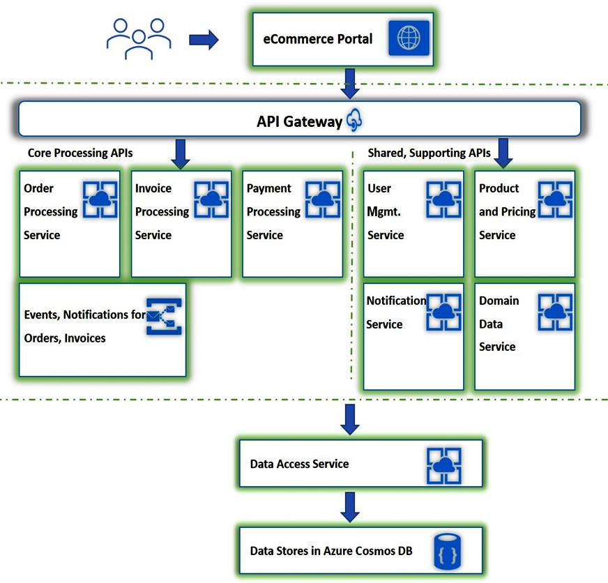 Figure 1.13 – Our e-commerce application's three-tier architecture diagram