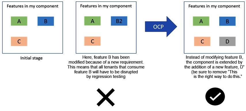 Figure 1.2 – OCP