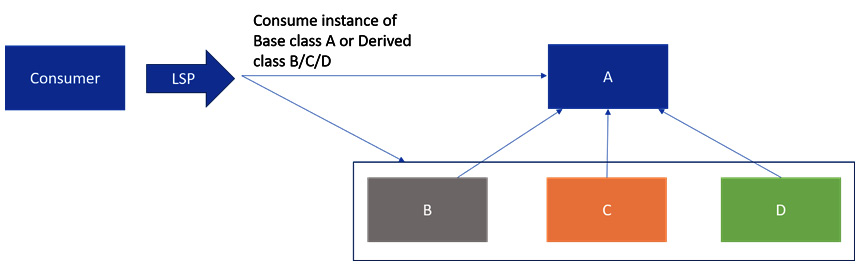 Figure 1.3 – LSP