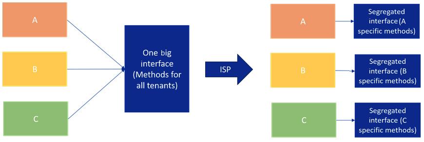 Figure 1.4 – ISP