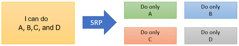 Figure 1.1 – SRP
