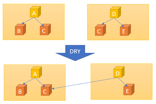 Figure 1.6 – DRY