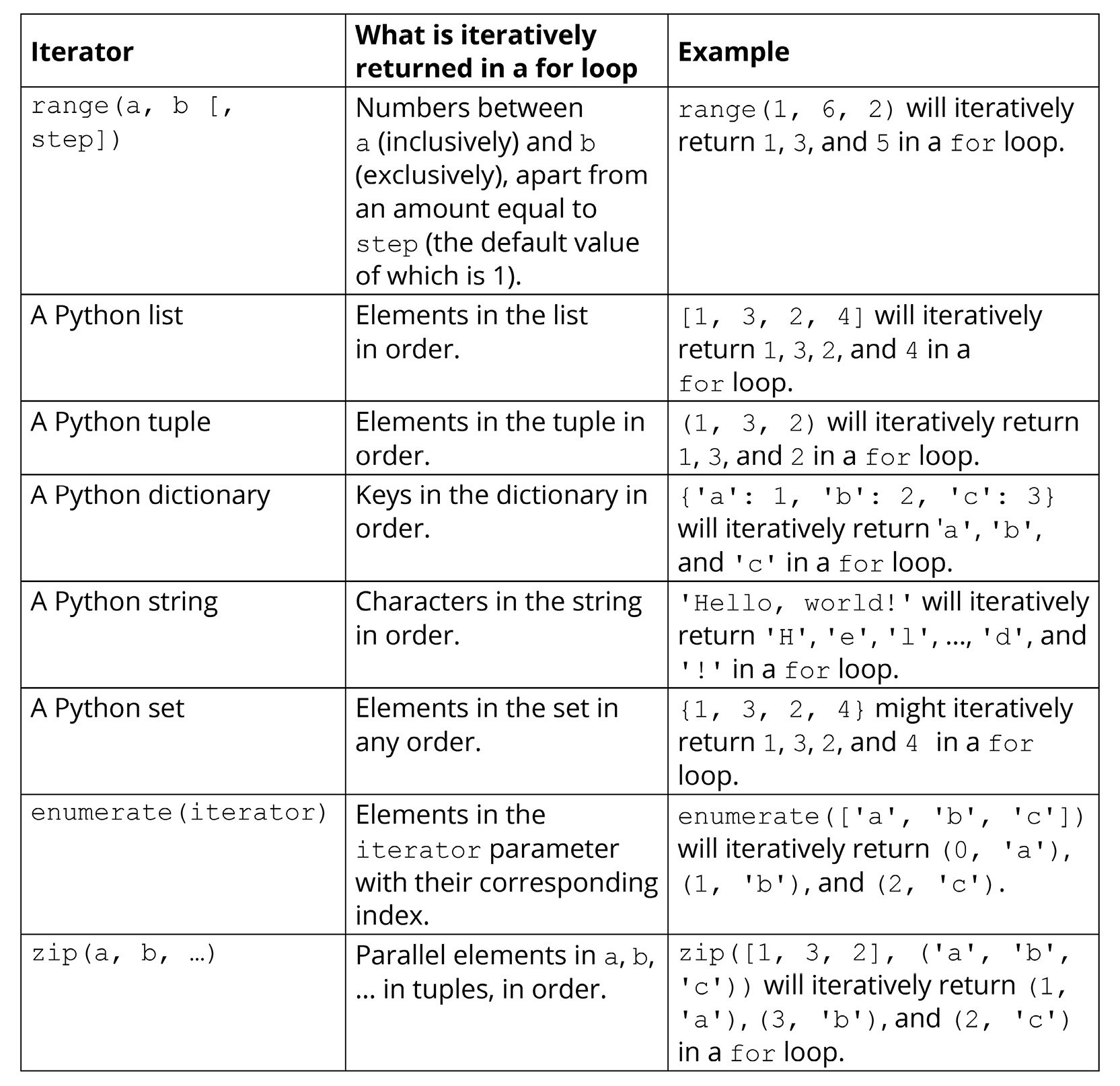 Figure 1.1: List of datasets and their examples