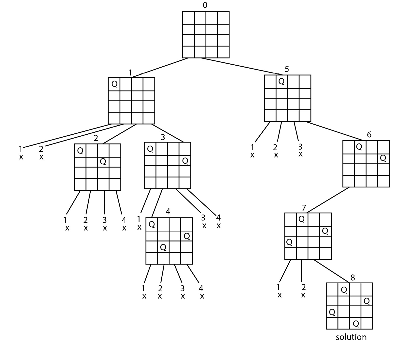 Figure 1.3: Recursion with the N-Queens problem