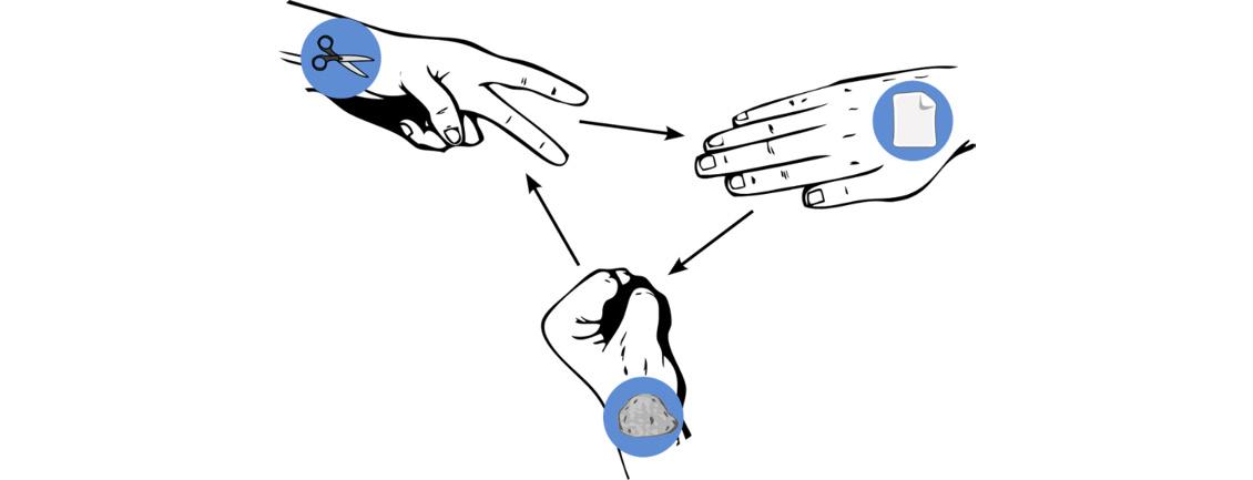 Figure 1.3: Rock, paper, scissors (OpenClipart-Vectors)