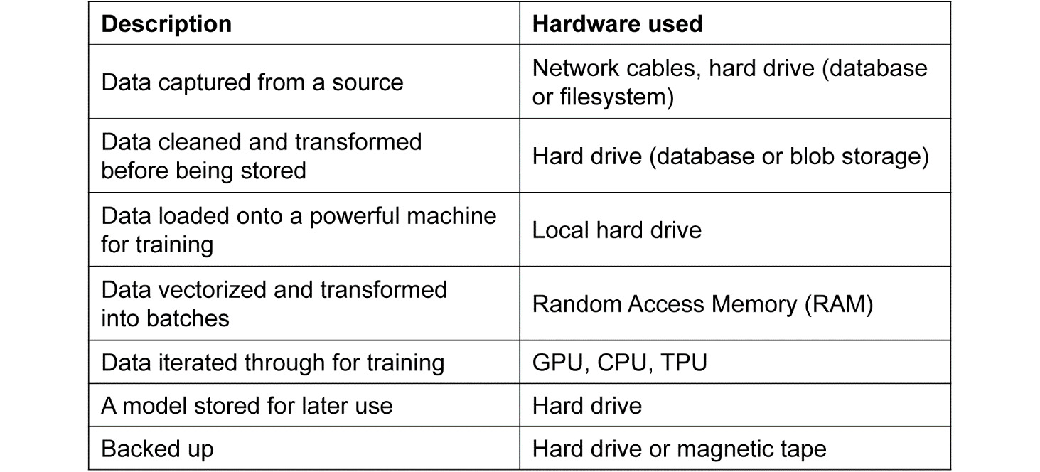 Figure 1.4: Hardware used in a hypothetical machine learning system