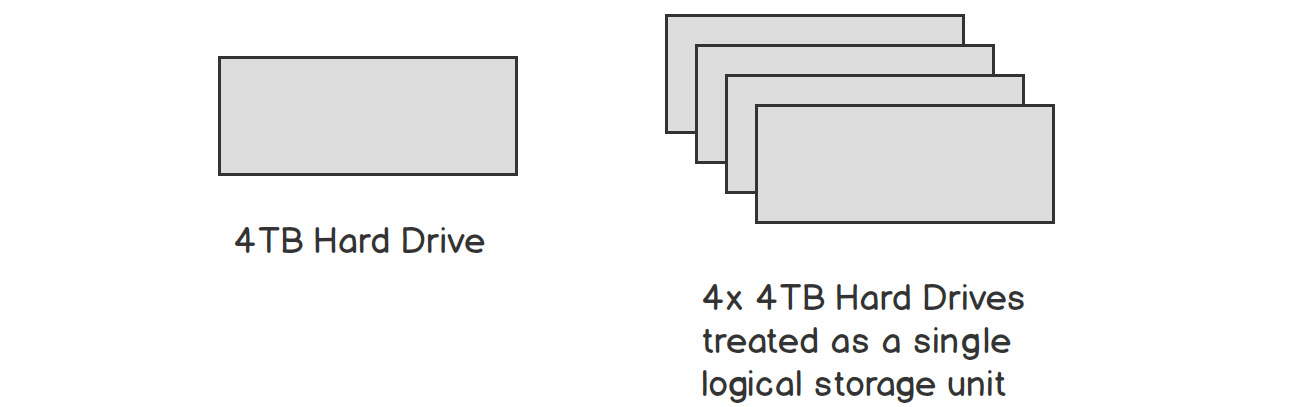 Figure 1.8: Linking units of hardware to simulate a larger storage capacity