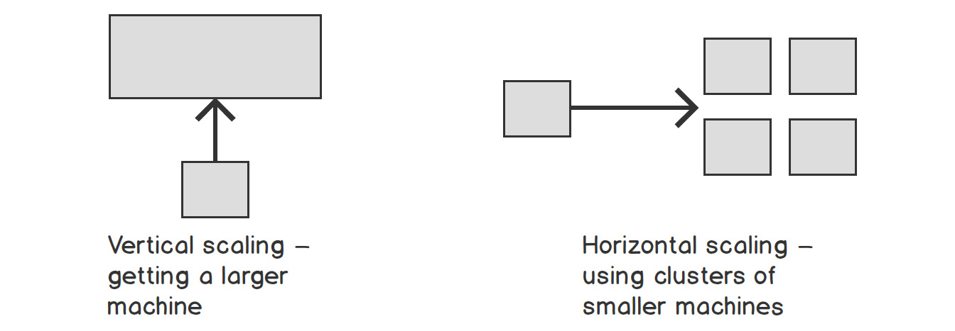 Figure 1.9: Vertical and horizontal scaling