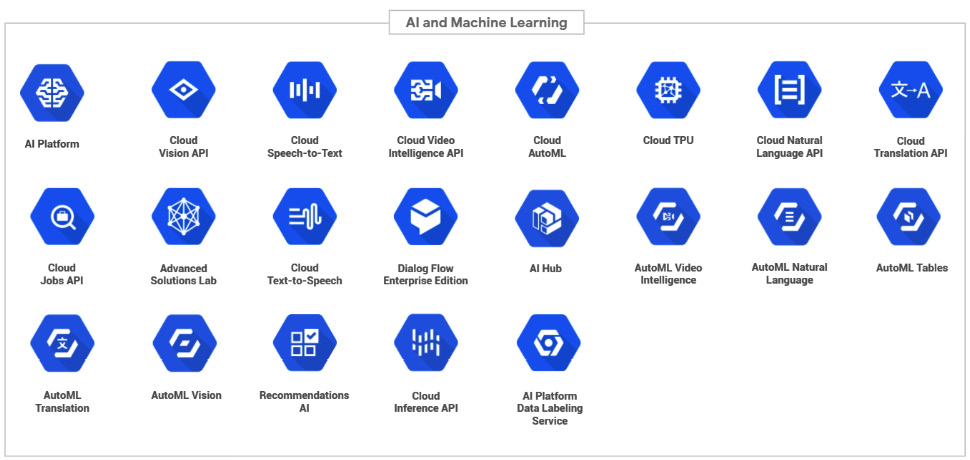 Figure 1.3 – GCP AI and ML services represented by their icons