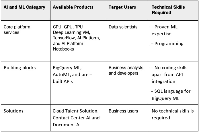 Figure 1.7 – Summary of GCP AI and ML services