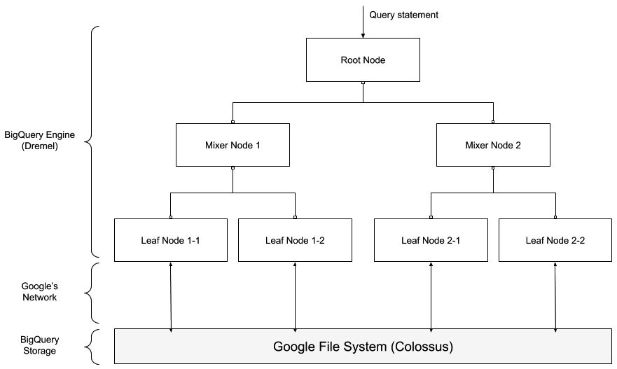 Figure 1.9 – The BigQuery engine is a multi-level tree