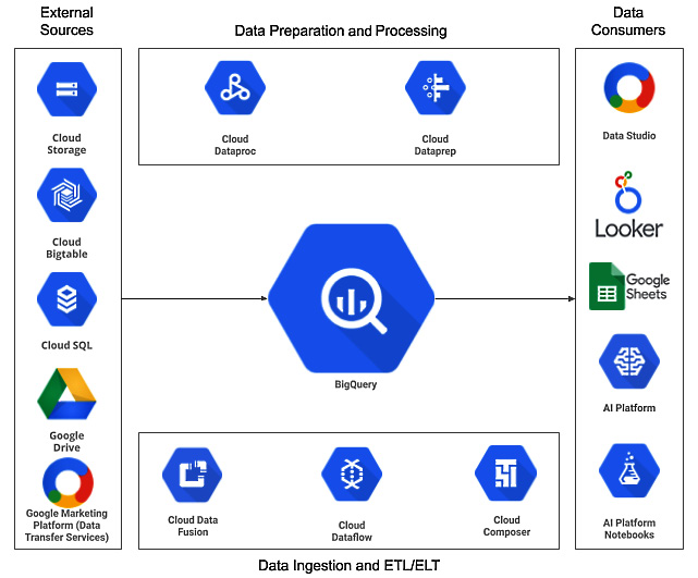 Figure 1.10 – BigQuery integration with other GCP services