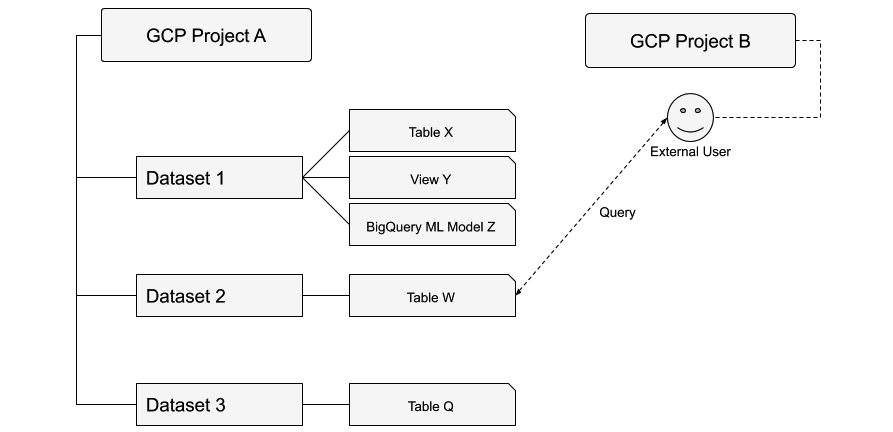 Figure 1.12 – BigQuery hierarchy: datasets, tables, views, and ML models