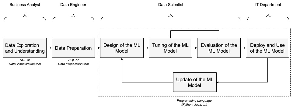 Figure 1.13 – An ML model's typical development life cycle