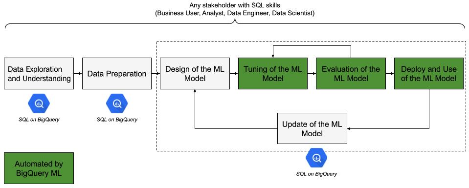Figure 1.14 – An ML model's development life cycle with BigQuery ML