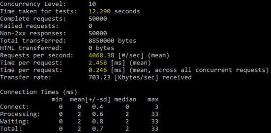 Figure 1.10 – Apache Bench output for the .NET Core 5.0-based Web API