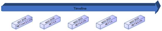 Figure 1.11 – .NET release schedule