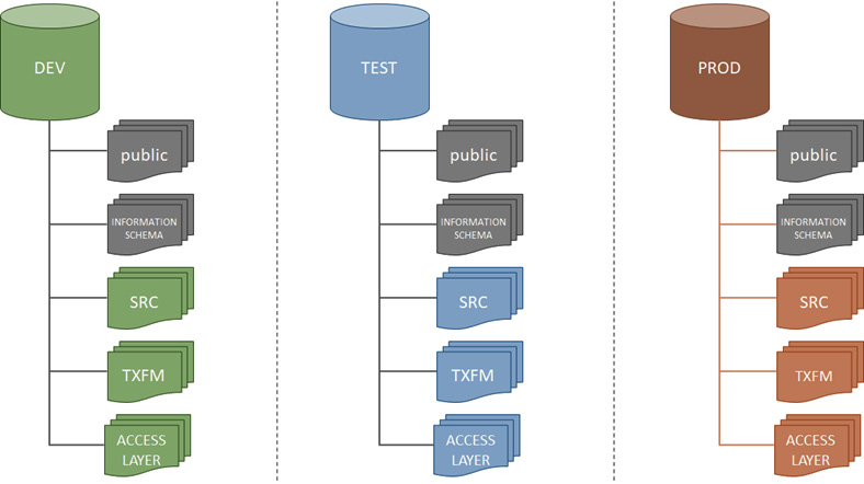 Figure 2.10 – A DEV, TEST, PROD setup using databases and schemas