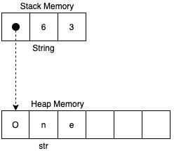 Figure 1.1 – String relationship to str