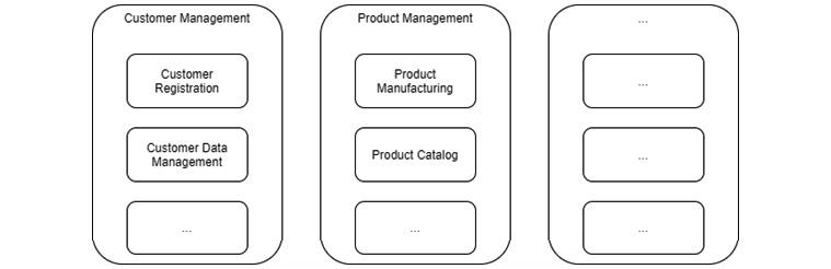 Figure 1.1 – Capability viewpoint: ArchiMate