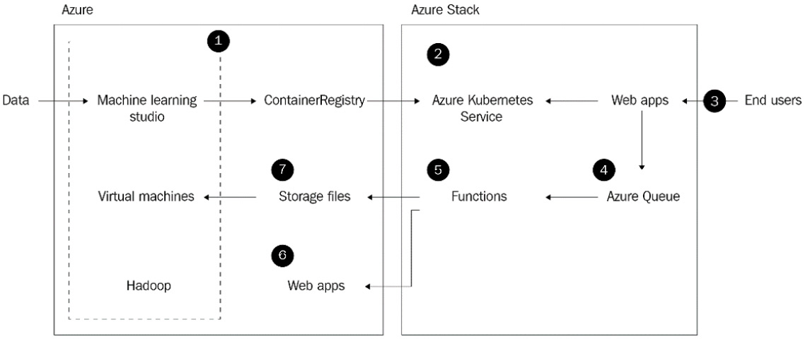 Figure 1.2 – AI at the edge with Azure Stack