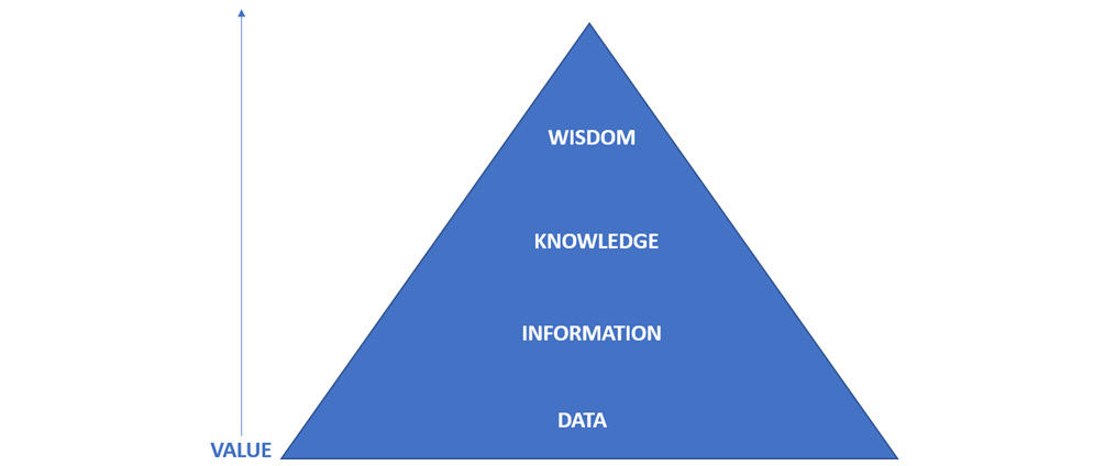 Figure 1.3 – DIKW pyramid